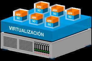 virtualizacion sistema operativo